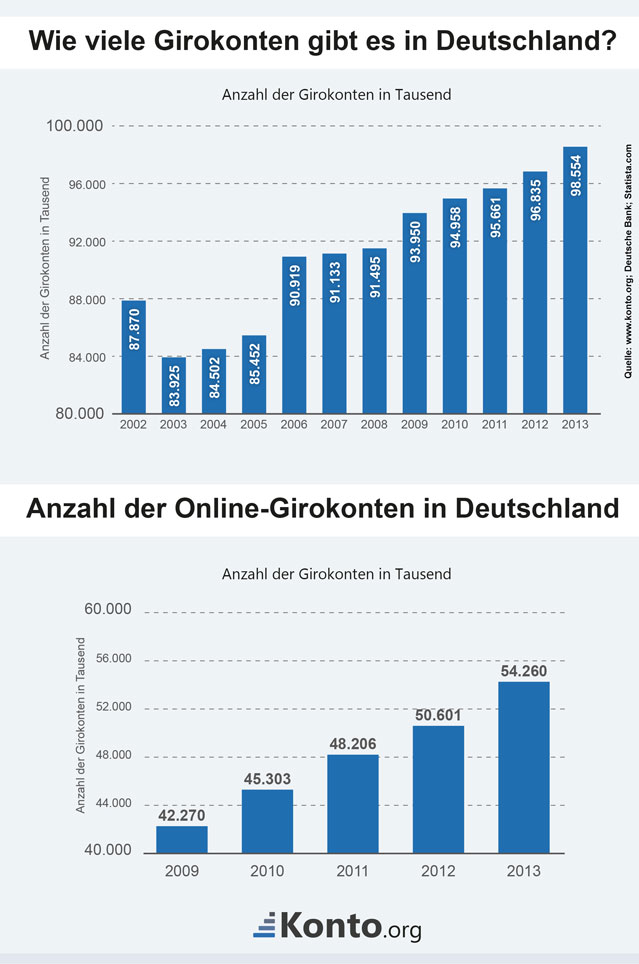 Statistik zur Anzahl der Girokonten in Deutschland