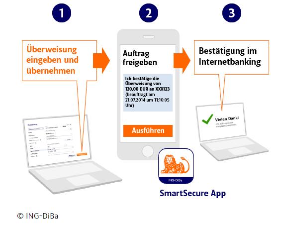 Smartsecure App Ing Diba