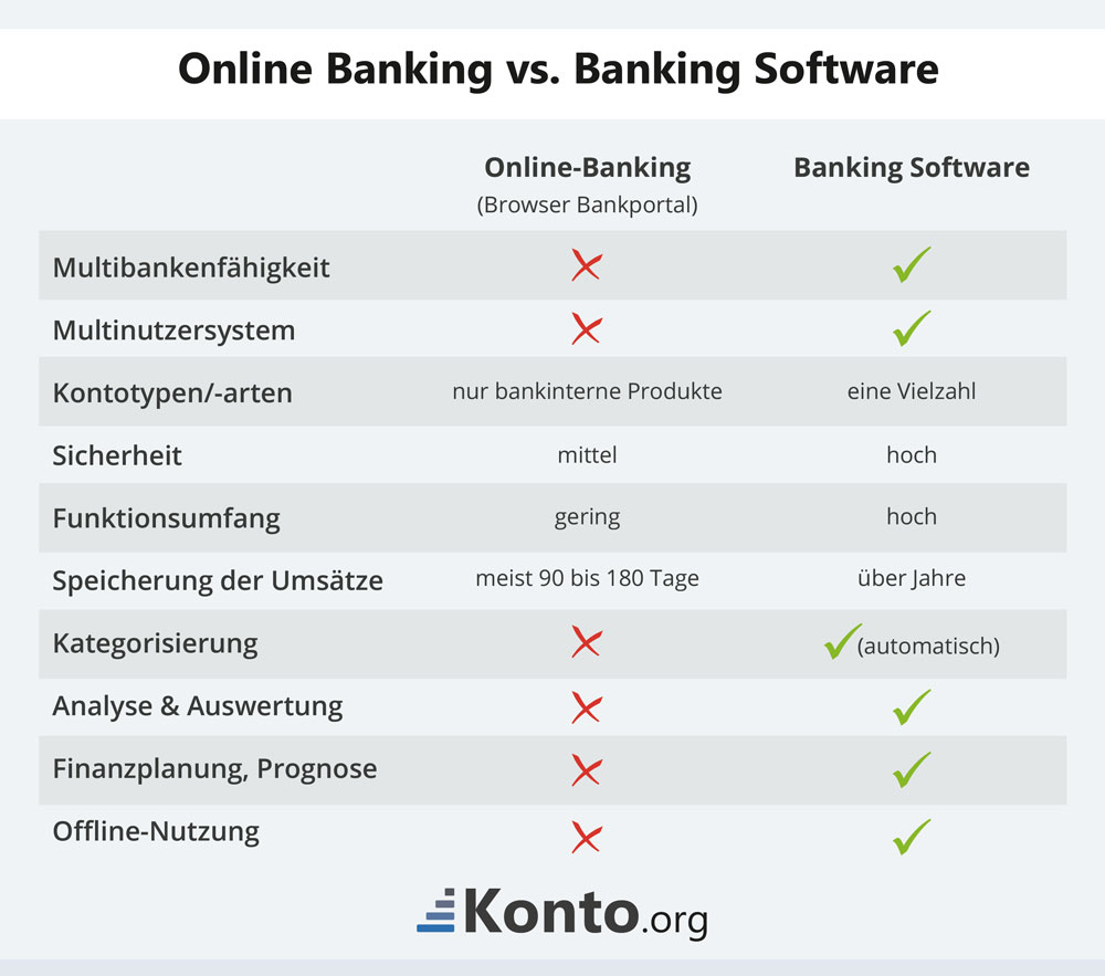 Online Banking vs. Banking Software