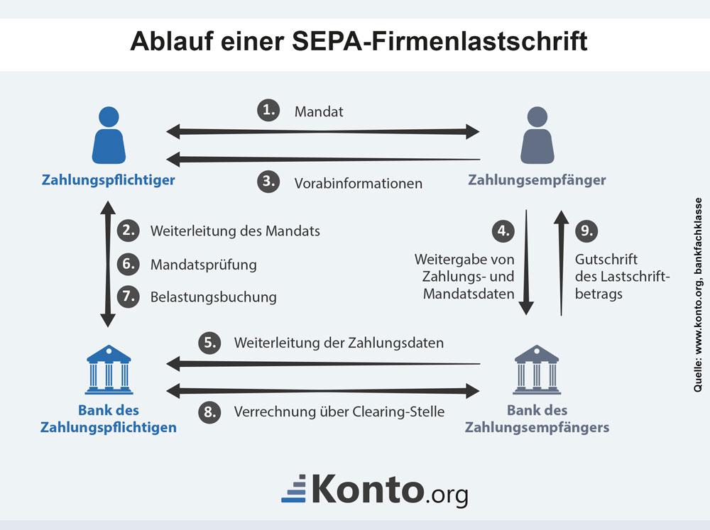 Unterschied Lastschrift Bankeinzug
