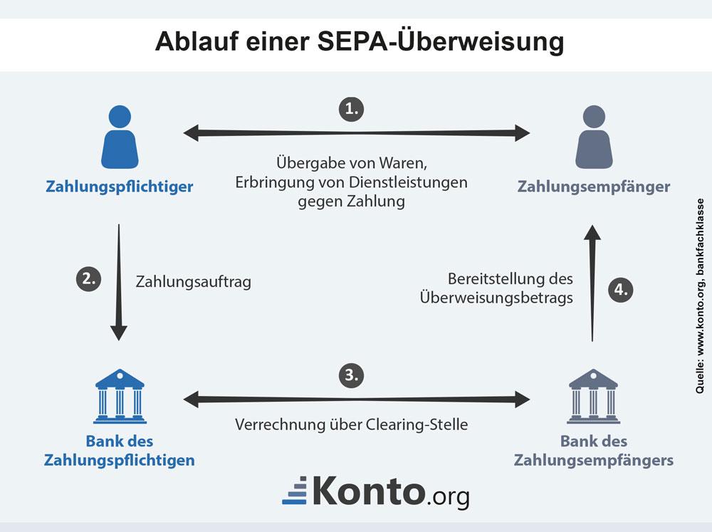 Infografik zum Ablauf einer SEPA-Überweisung