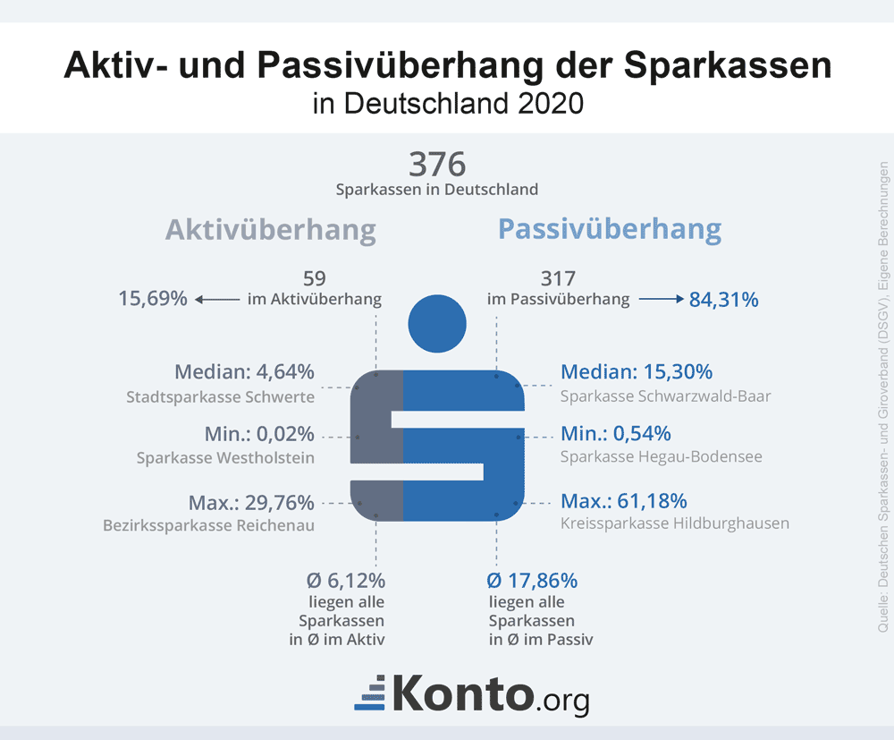 Infografik zum Aktiv- bzw. Passivüberhang der Sparkassen in Deutschland