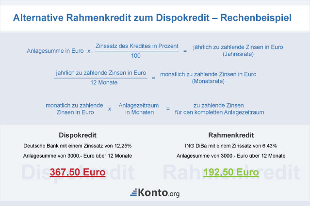 Rechnung zur Alternative Rahmen- vs. Dispokredit