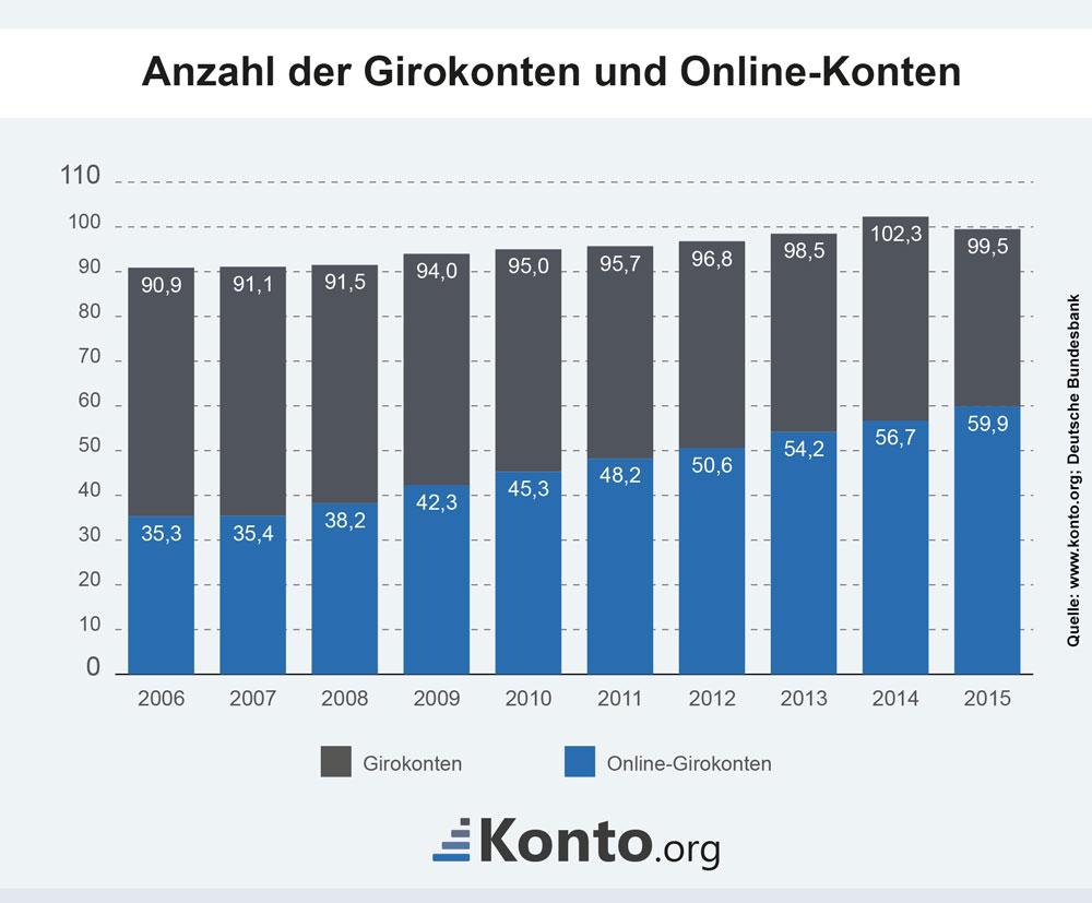 Anzahl der Girokonten in Deutschland
