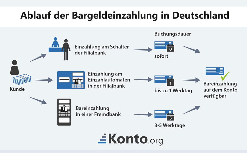 Ablauf der Bargeldeinzahlung in Deutschland