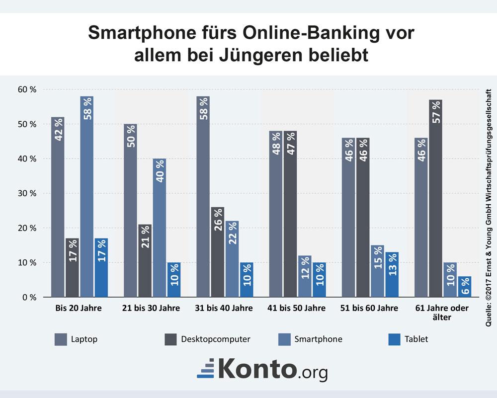 Smartphone fürs Online-Banking vor allem bei Jüngeren beliebt