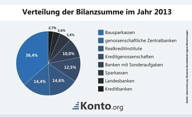 Infograik Kreisdiagramm zu Bilanzsummen deutscher Banken 2013