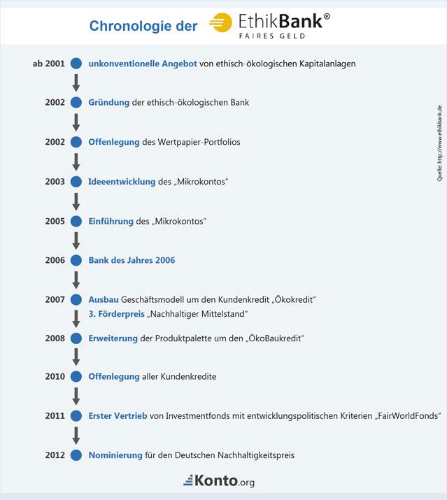 Chronologie einer ethisch-ökologischen Bank