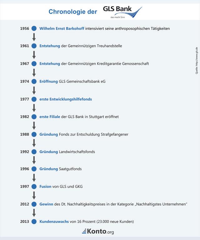 Chronologie der GLS Bank