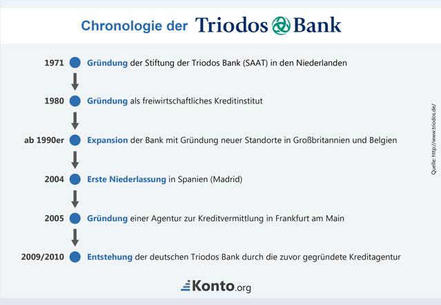 Die niederländische Triodos Bank - eine Chronik