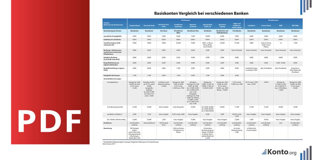 deckblatt basiskonto vergleich pdf
