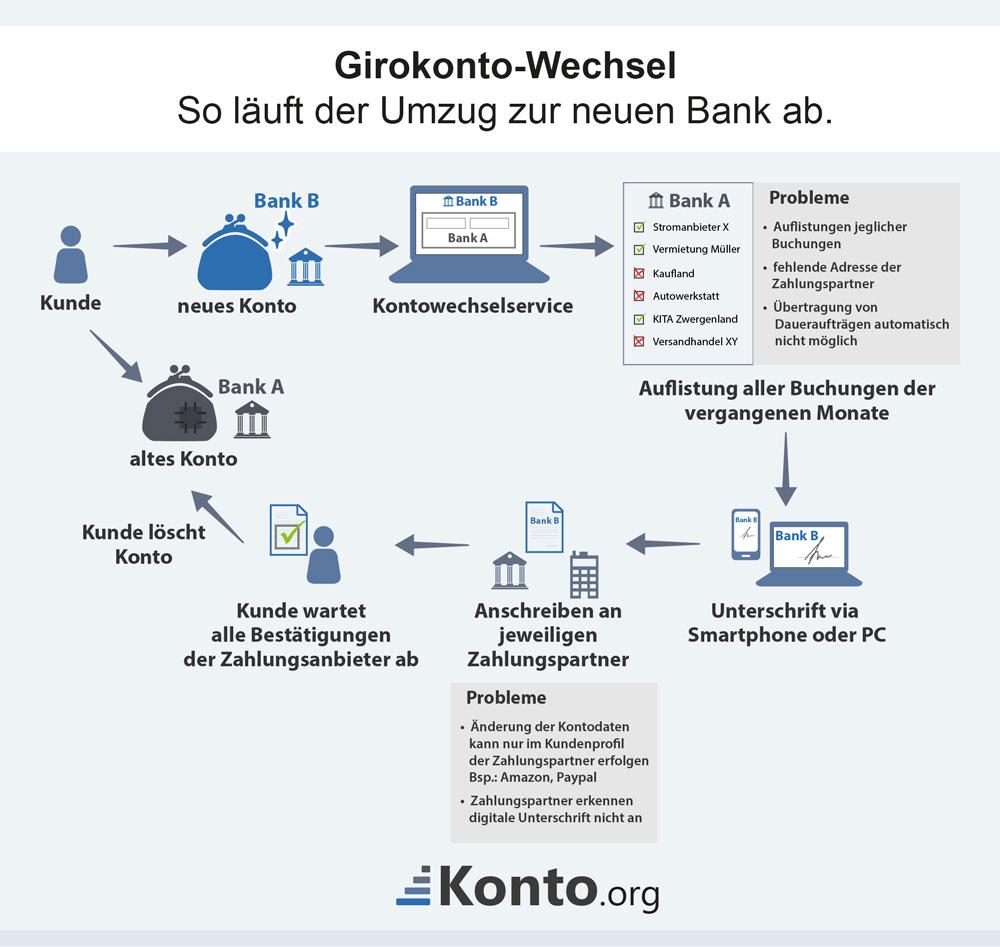 Girokonto-Wechsel - so läuft der Umzug zur neuen Bank ab