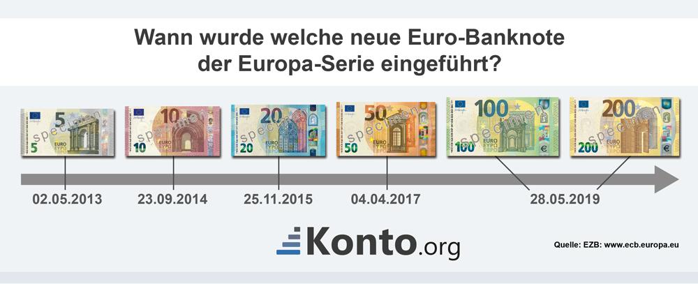 Wann wurde welche neue Euro-Banknote der Europa-Serie eingeführ