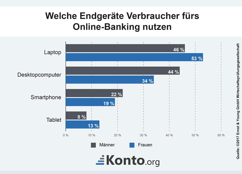 Welche Endgeräte Verbraucher fürs Online-Banking nutzen