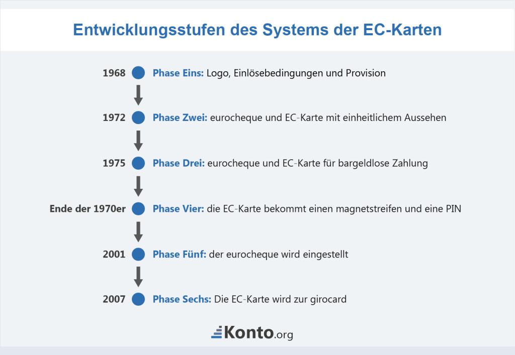 Zeitstrahl der Entwicklungsphasen des Systems von eurocheque und EC-Karte
