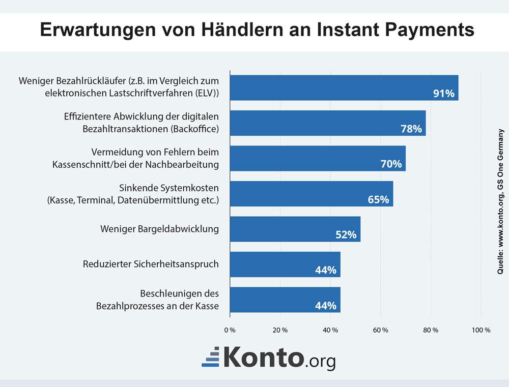 Was sich Händler von Instant Payments erwarten, zeigt eine Studie der GS One Germany.