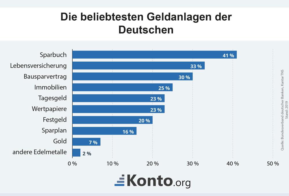 Die beliebtesten Geldanlagen der Bundesbürger 2018