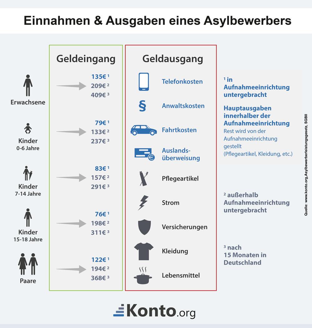 Einnahmen und Ausgaben eines Asylbewerbers