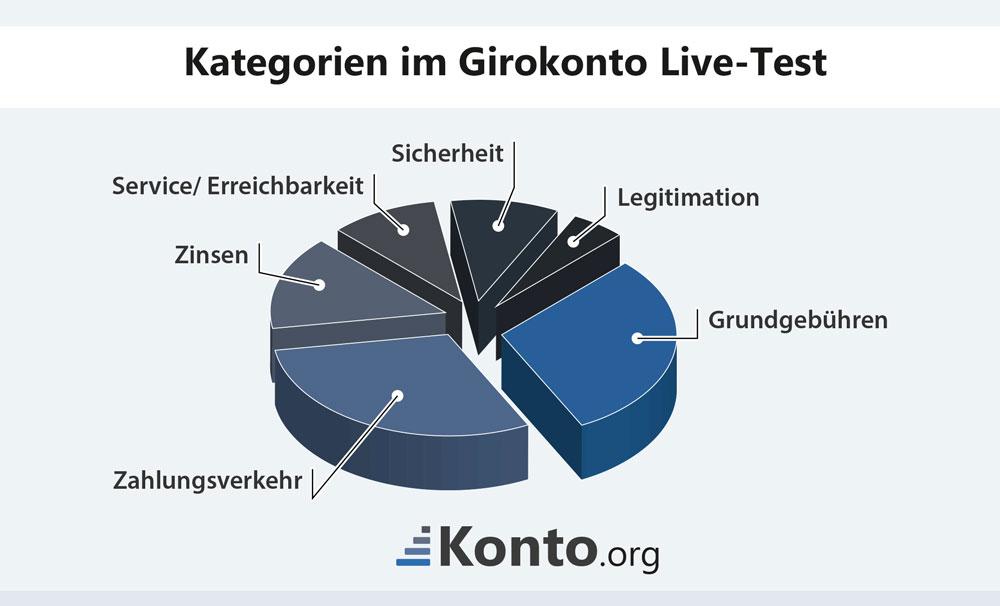 Kategorien im Girokonto-Livetest