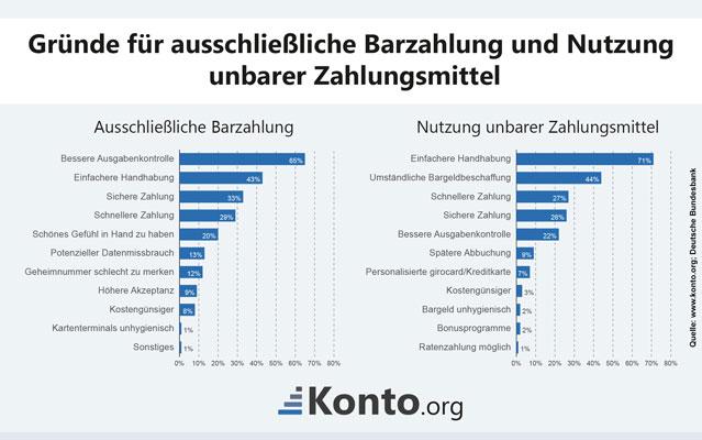 Infografik Auflistung von Gründen für die Barzahlung und unbaren Zahlungsmittel.