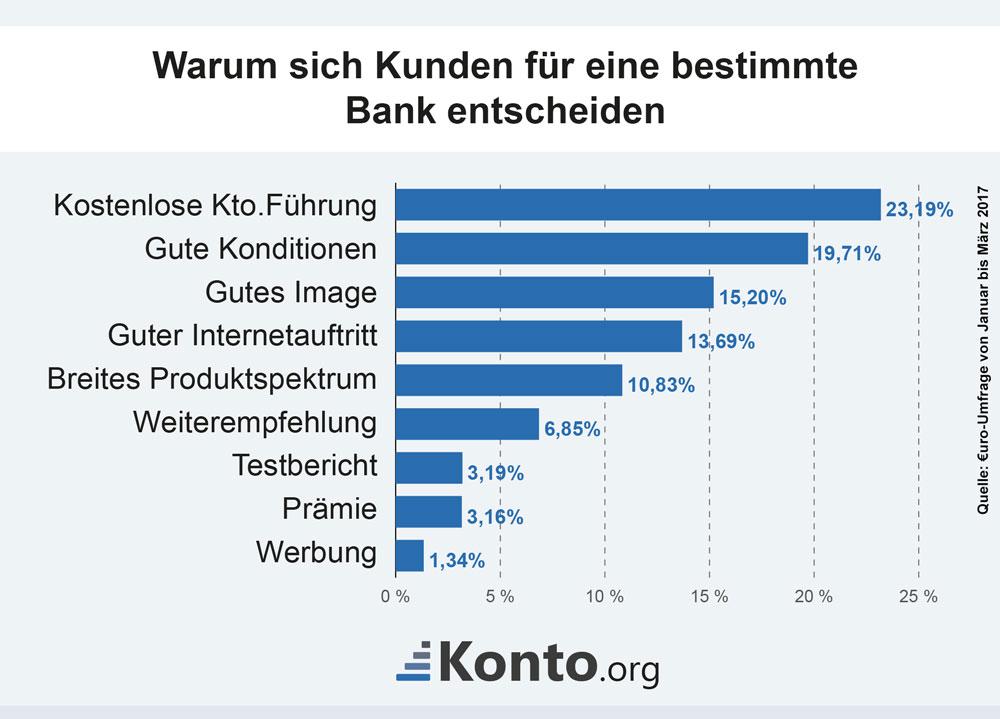 Gründe für eine bestimmte Bank
