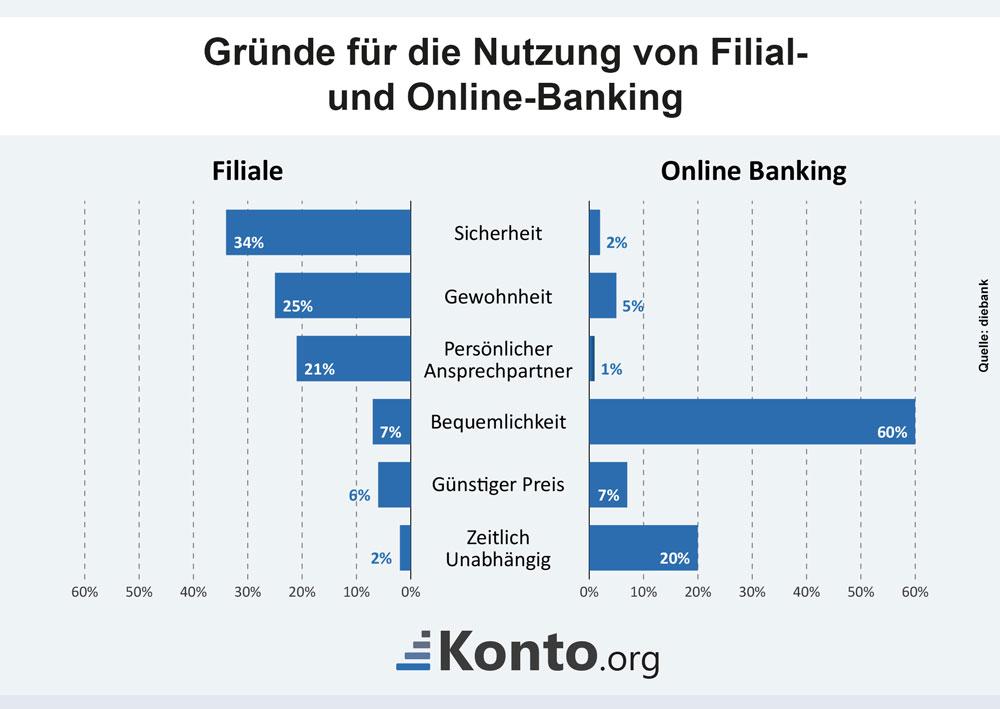 Infografik Nutzung von Filial- und Online-Banking