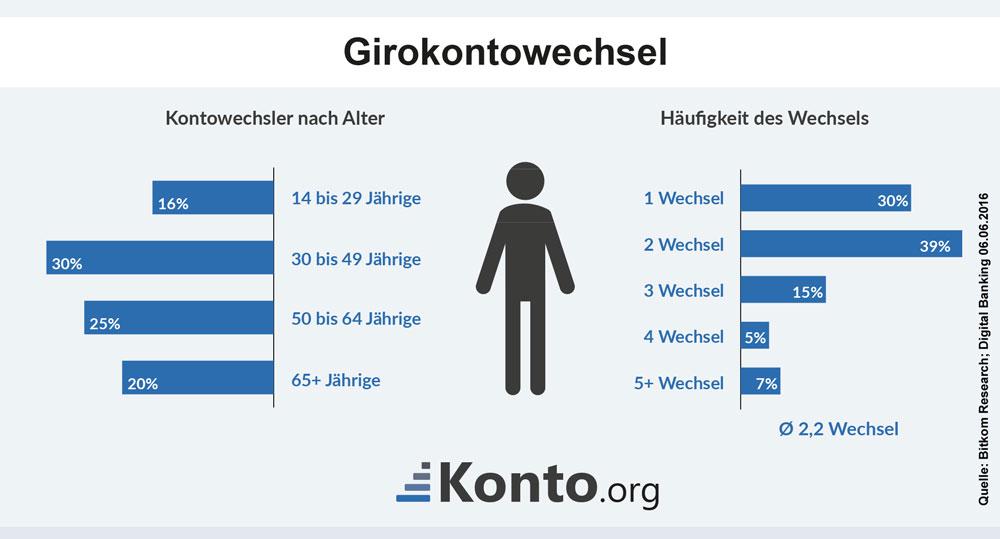 Infografik zur Häufigkeit des Girokontowechsels durch Bankkunden