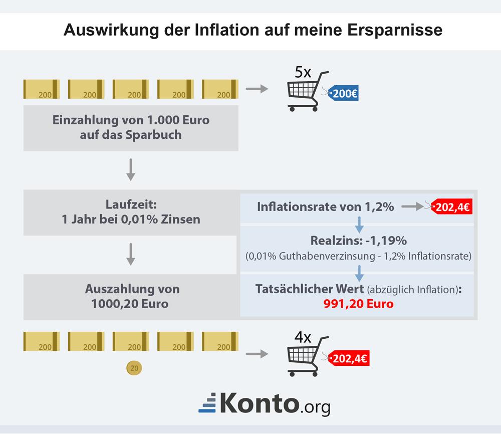 infografik-auswirkungen-inflation-ersparnisse