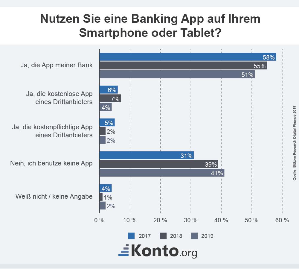 infografik-banking-app-smartphone-tablet