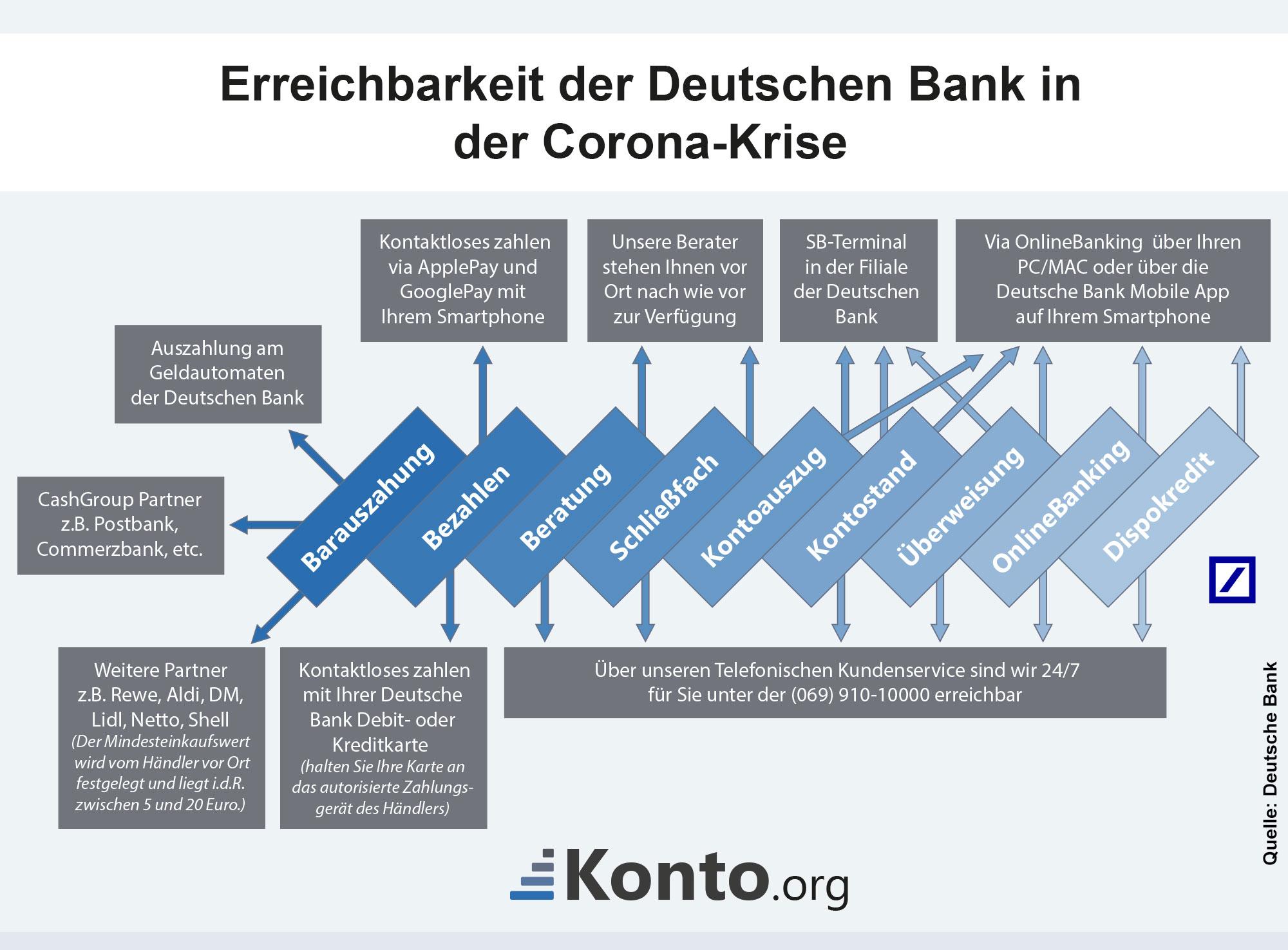 Erreichbarkeit der Deutschen Bank in der Corona-Krise
