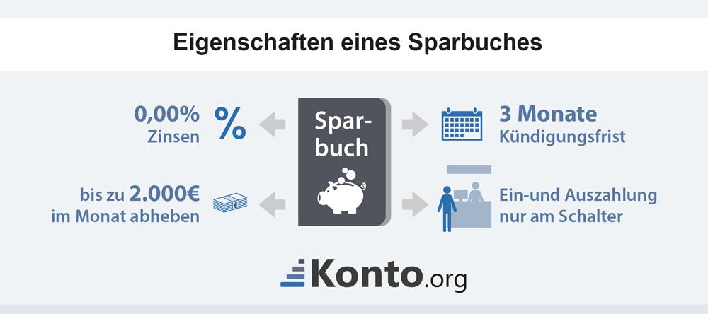 infografik-eigenschaften-sparbuch