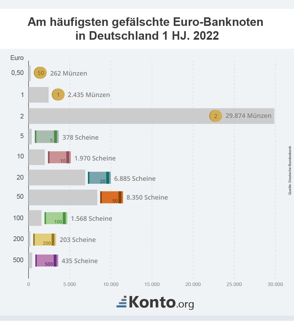 infografik-falscher-fuenfziger