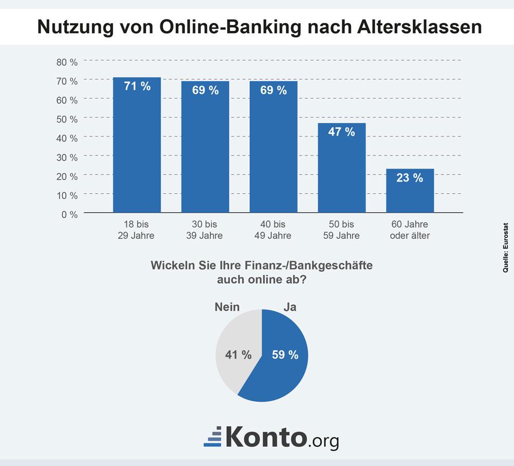 Nutzung von Online-Banking nach verschiedenen Altersgruppen