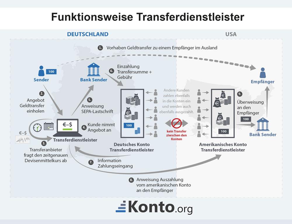 Wie funktioniert eine Auslandsüberweisung mittels Transferdiens