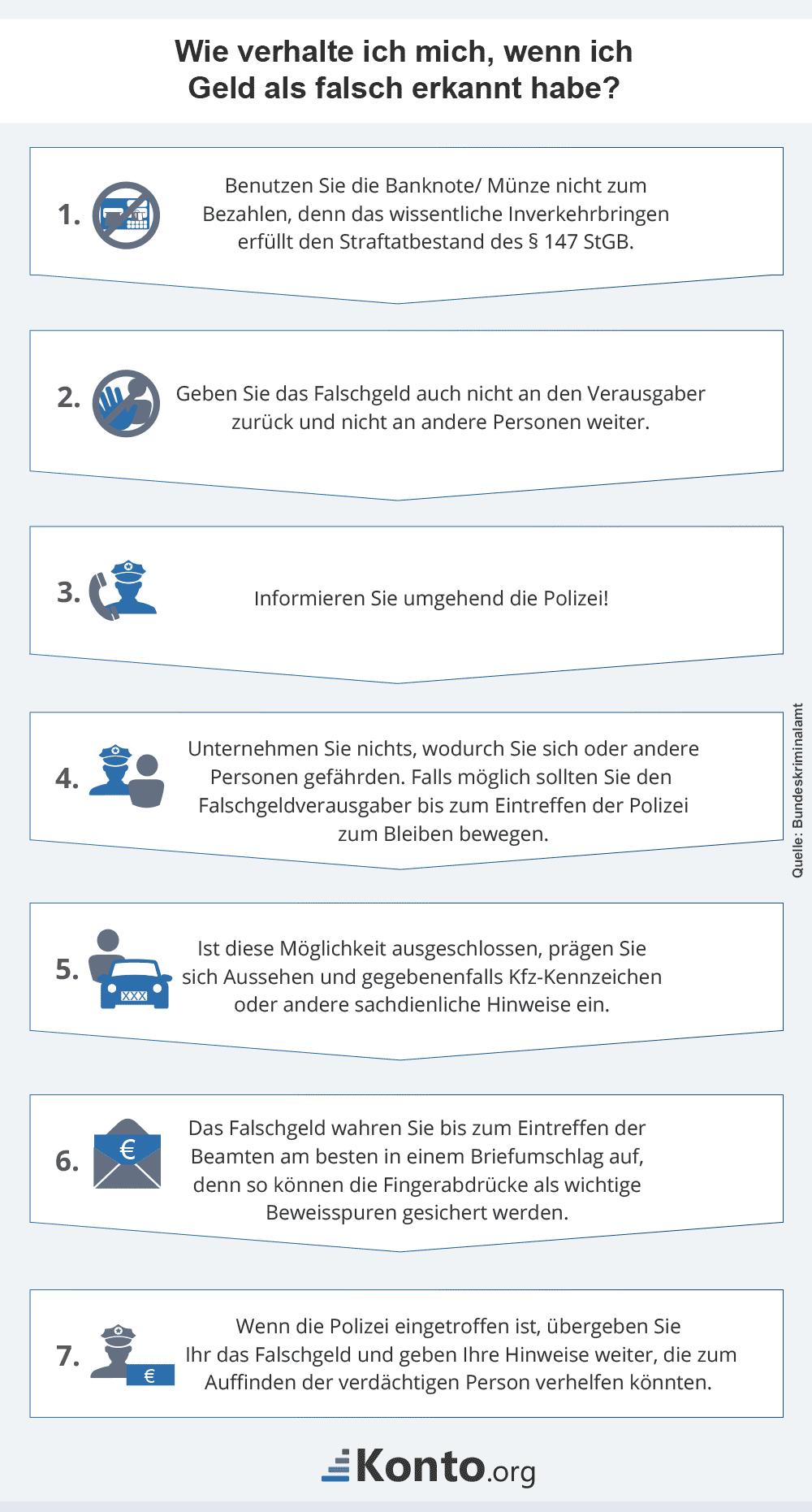 infografik-gefaelschtes-muenzgeld-verhalten