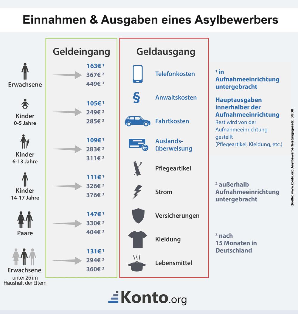 infografik-geldfluss-asylbewerber