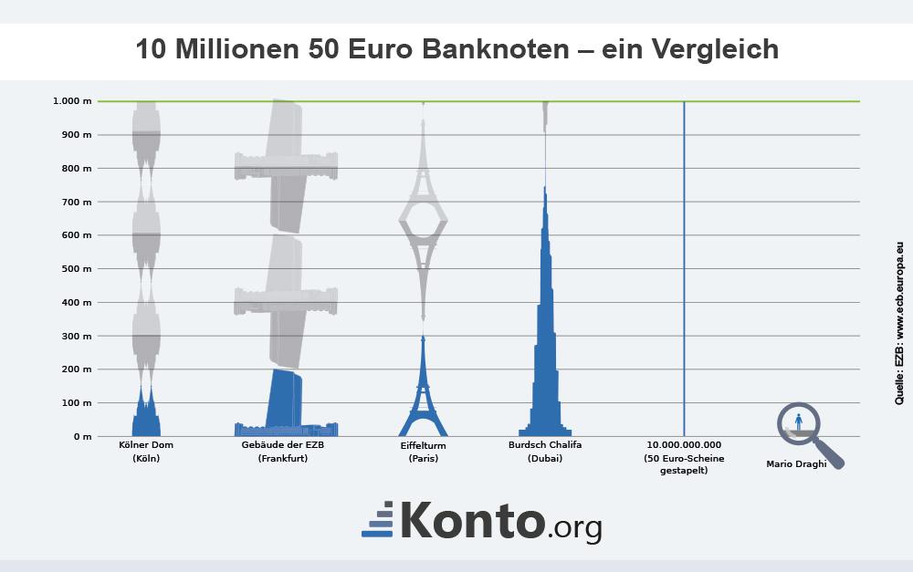 10 Mio mal der 50-Euro-Schein im Vergleich
