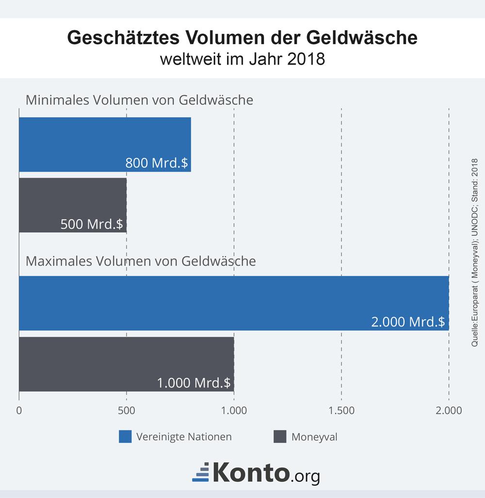 infografik-geldwaesche-volumen