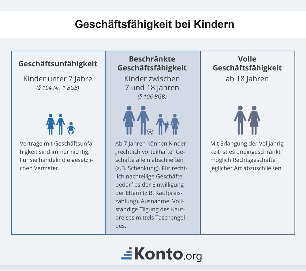infografik-geschaeftsfaehigkeit-von-kindern