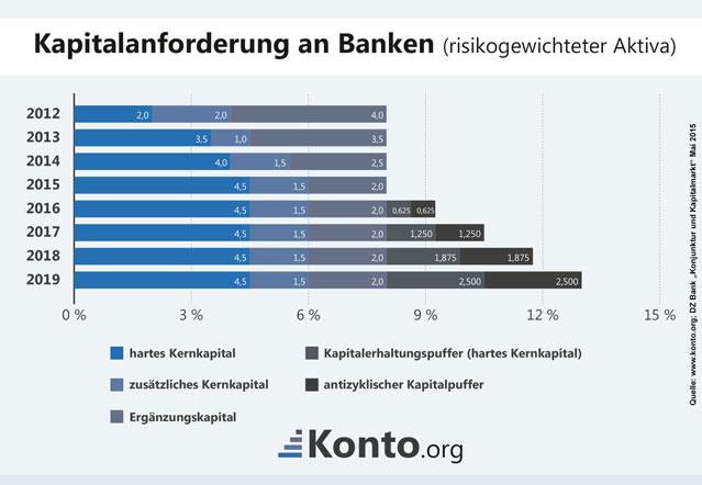 Balkendiagramm zu den einzelnen Kapitalanforderungen