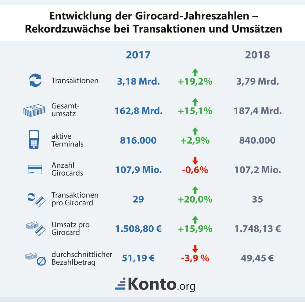 Entwicklung der Girocard Jahreszahlen - Rekordzuwächse bei Tran