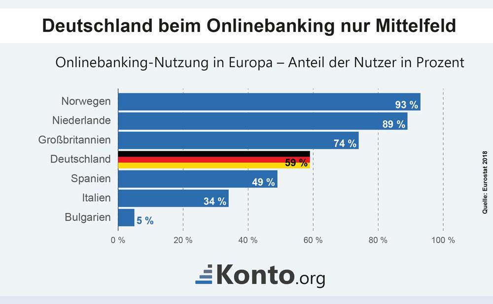 Online-Banking Nutzung in Europa