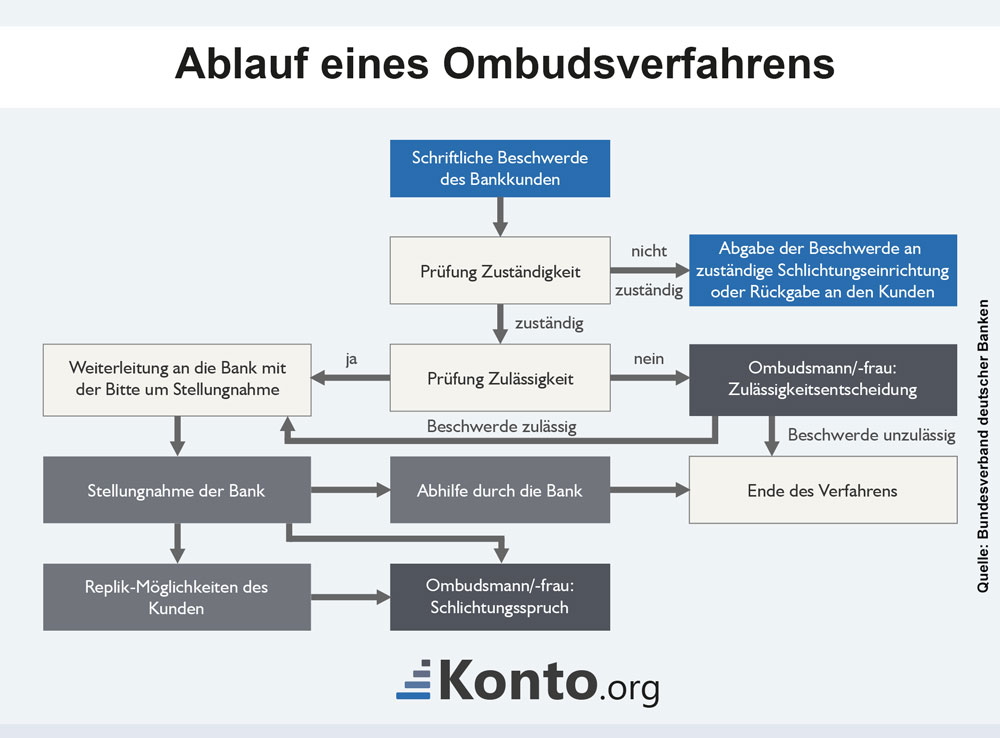 Ablauf eines Ombudsverfahrens