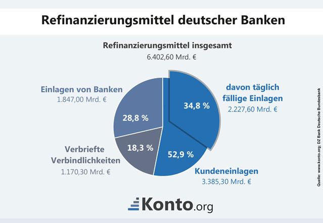 Kreisdiagramm zu den Verhältnissen von Refinanzierungsmitteln deutscher Banken
