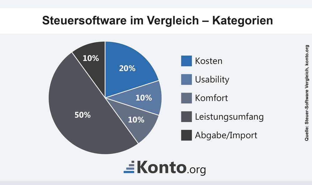 infografik-steuersoftware-test-kategorien