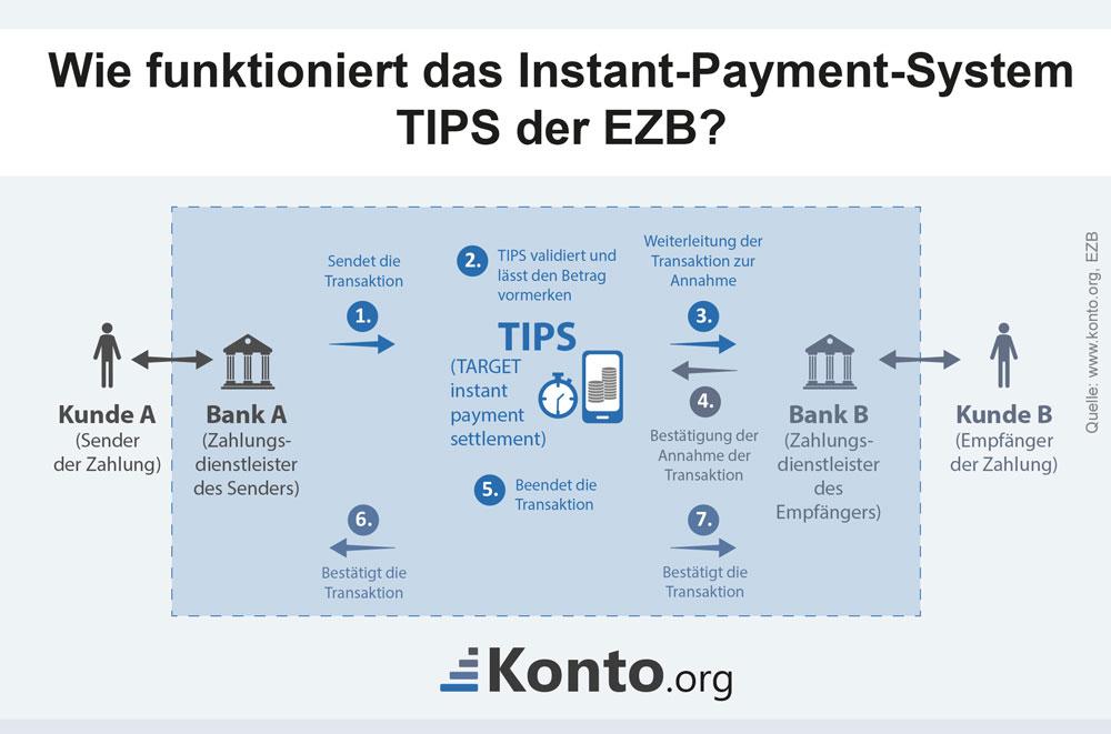 Wie funktioniert das Instant-Payment-System TIPS der EZB?