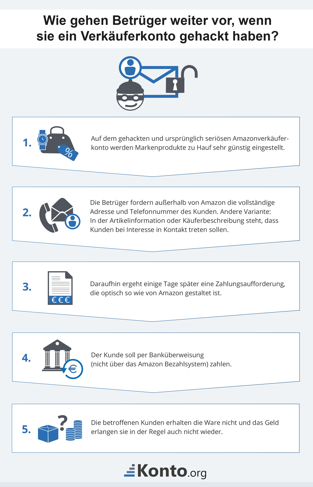 infografik-vorgehen-kriminelle-accounthacker
