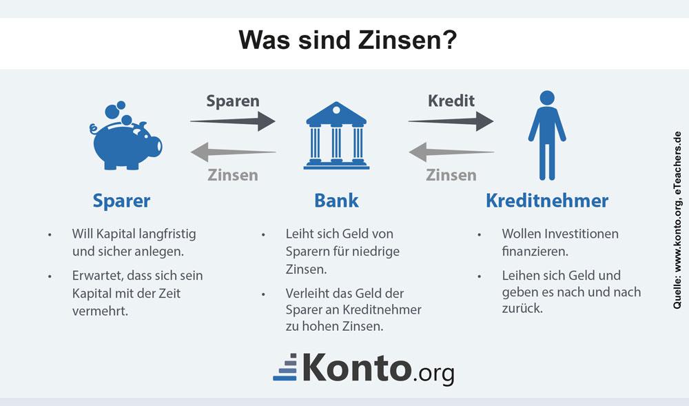 Was sind Zinsen?