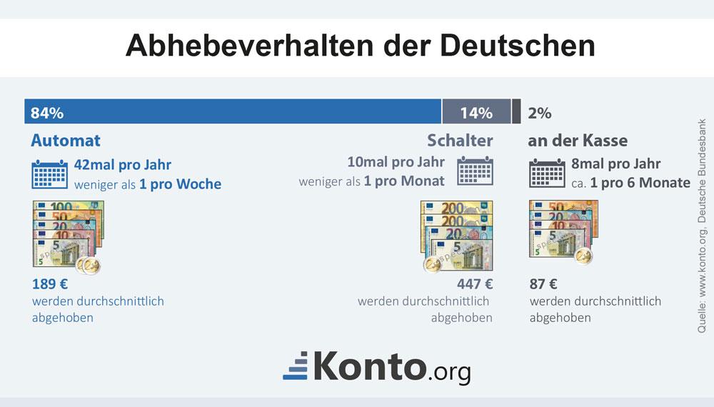Bargeldabhebungen in Deutschland