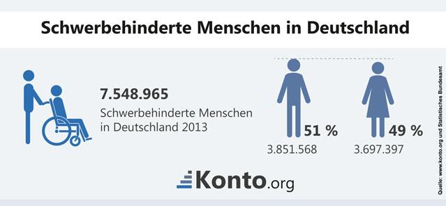Behinderte Menschen in Deutschland 2013